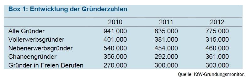 KfW Gründerzahlen Selbständigkeit 2013